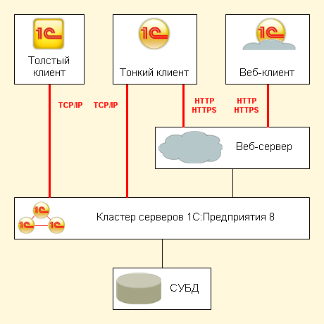 Схема работы сервера 1С